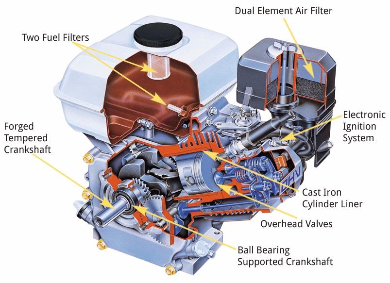 Gx Cutaway on Honda Gx240 Engine Parts Diagram